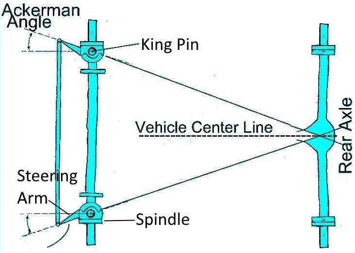 ackermann bending steering arms reversed